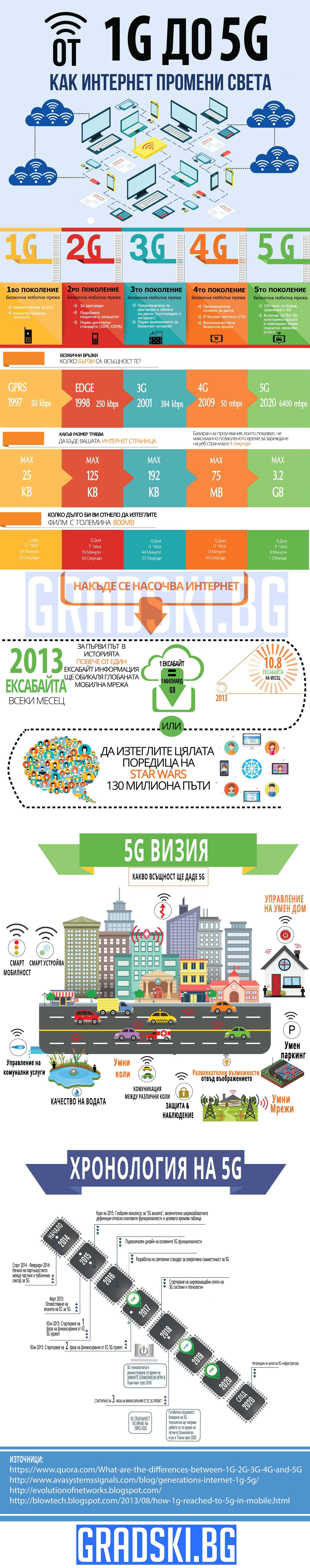 Как интернет промени смета - Инфографика