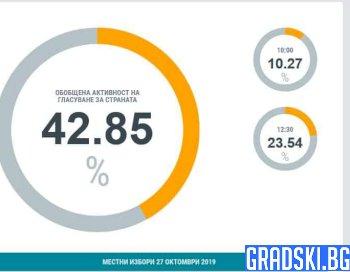 Първи тур на местните избори за кмет приключиха, в София ще има балотаж